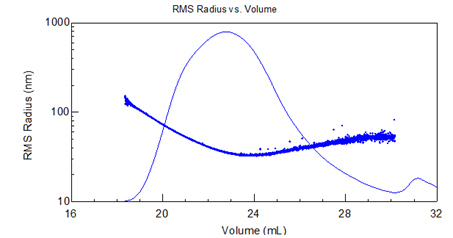 radius v. elution plot