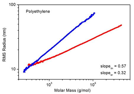 linear vs branched polystyrene conformation plots