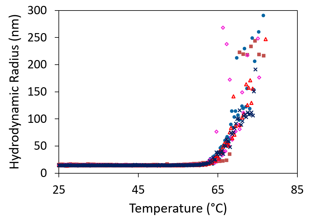 AAV aggregation temperature plot