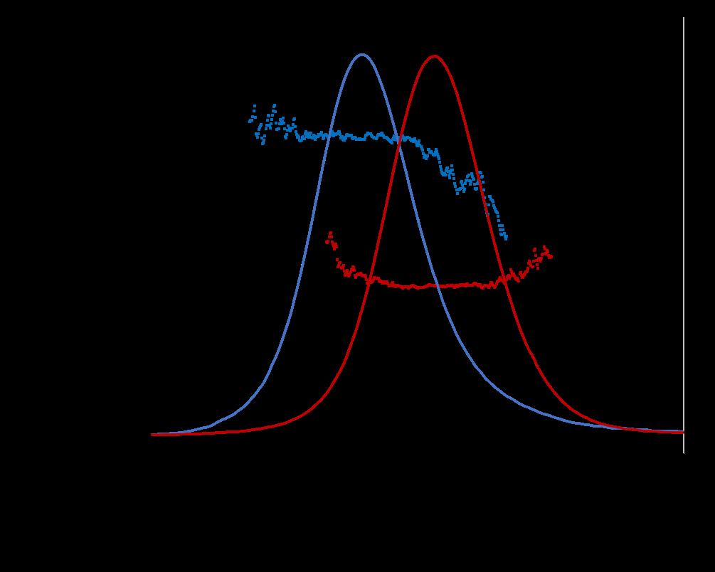 plasmid MW plot