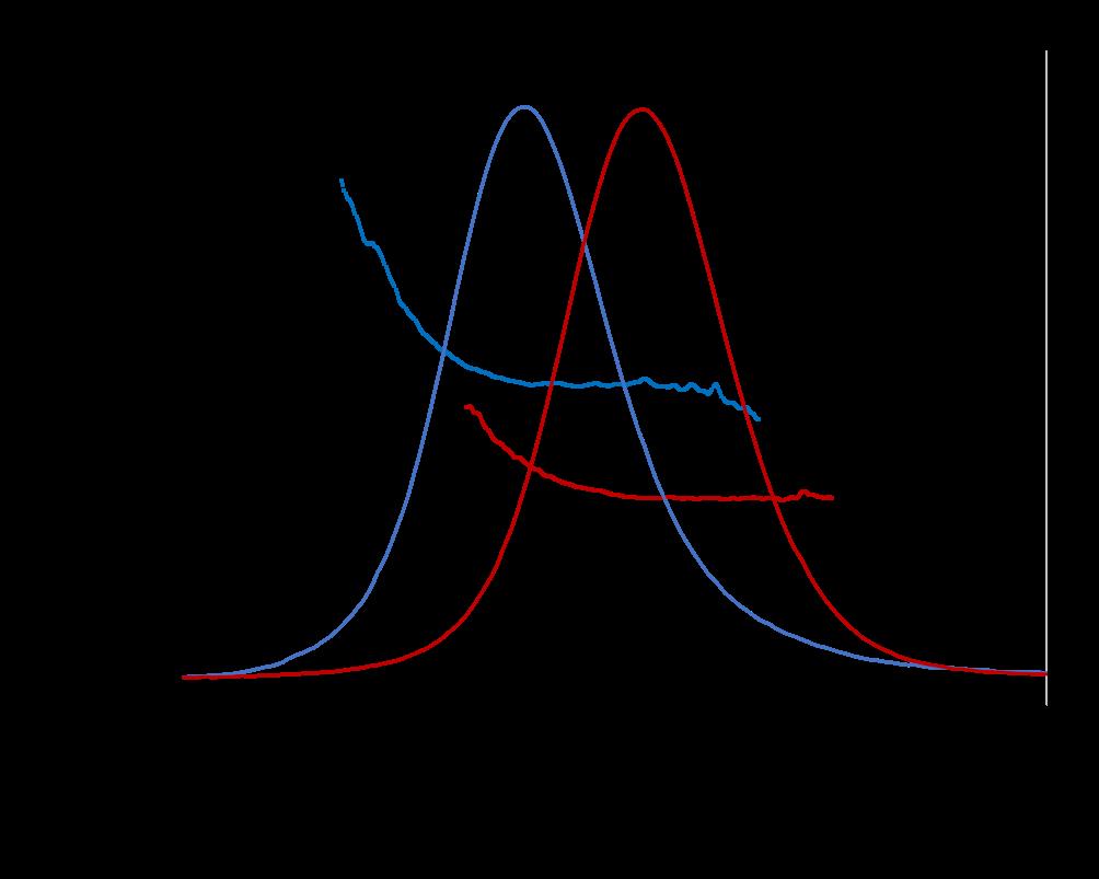 plasmid Rg plot